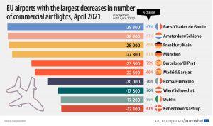Impactul pandemiei asupra sectorului aviatiei
